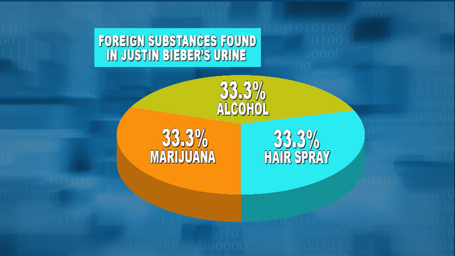 David Letterman - Charts & Graphs: Justin Bieber's Urine