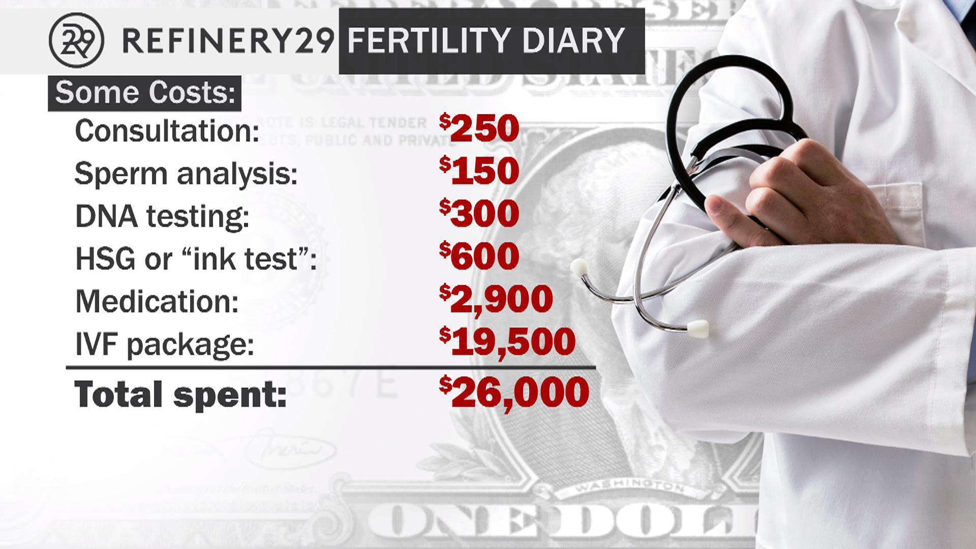The staggering cost of fertility treatments