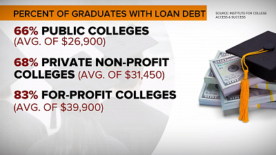 CBS This Morning - How 2020 candidates plan to curb student debt