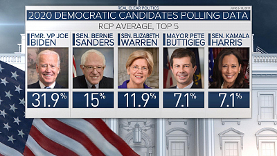 "CBS This Morning - Dem candidates may seek ""viral"" debate moment"