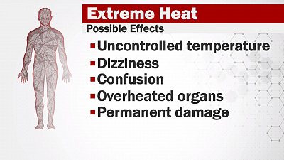 CBS This Morning - How to spot & prevent heat-related illnesses