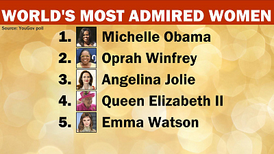 CBS This Morning - Michelle Obama is world's most admired woman
