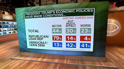 CBS This Morning - How 2020 Dems are handling economic fears