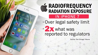 CBS This Morning - How much radiation comes from our phones?