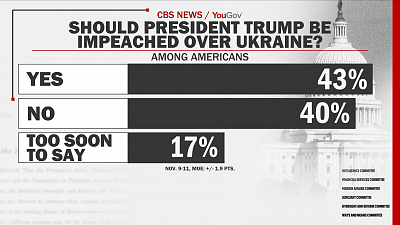 CBS This Morning - U.S. split on impeachment of President Trump