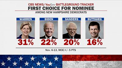 CBS This Morning - Pete Buttigieg surges in Iowa polls