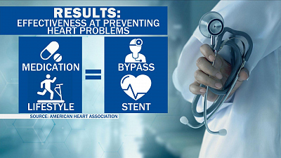 CBS This Morning - Can you skip stents for heart disease?