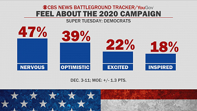 """CBS This Morning - Dems are """"nervous"""" to campaign on impeachment"""