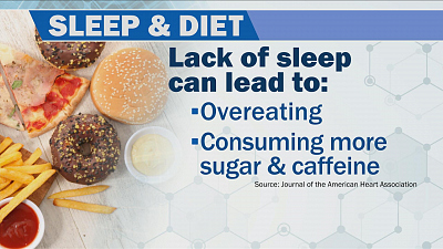 CBS This Morning - Study: Lack of sleep can lead to overeating