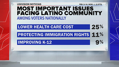 CBS This Morning - Health care is top priority at Nevada caucus
