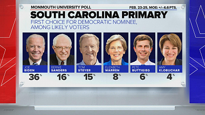 CBS This Morning - South Carolina poll released ahead of primary