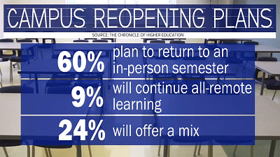 CBS This Morning - Colleges unveil plans to reopen campuses