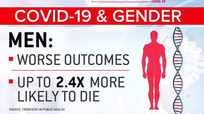 CBS This Morning - Understanding the COVID-19 gender gap