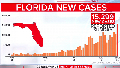 CBS This Morning - Florida sees over 15,000 virus cases in 1 day